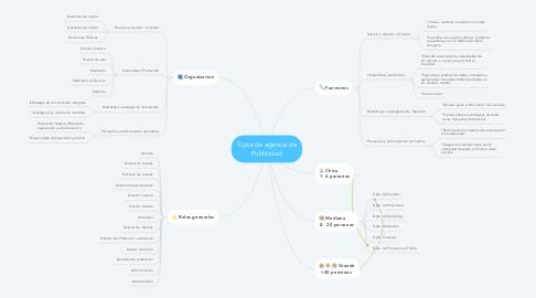 Mind Map: Tipos de agencia de Publicidad