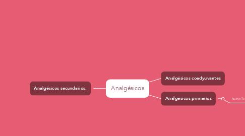 Mind Map: Analgésicos