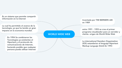 Mind Map: WORLD WIDE WEB