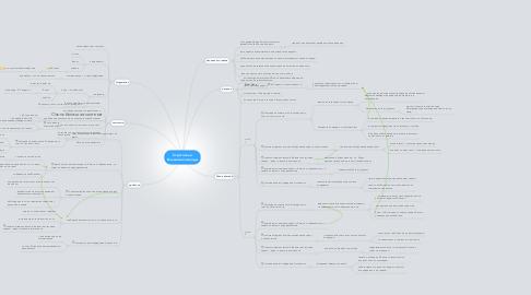 Mind Map: Стратоплан Большие команды