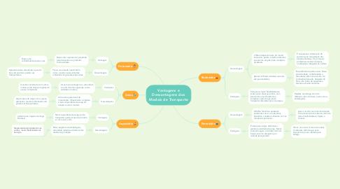 Mind Map: Vantagens e Desvantagens dos Modais de Transporte