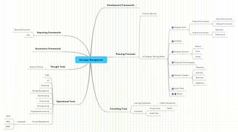Mind Map: Strategic Management