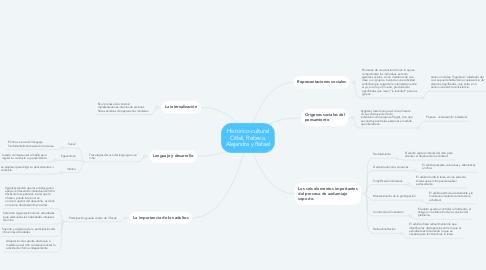 Mind Map: Histórico-cultural Citlali, Rebeca, Alejandra y Rafael
