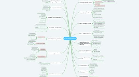 Mind Map: Performance Appraisal