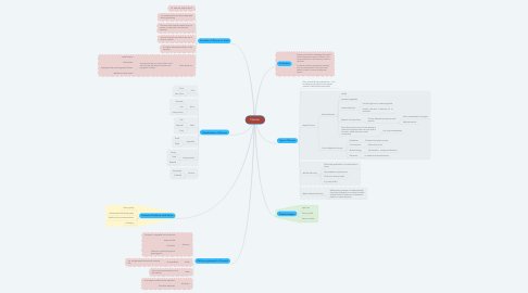 Mind Map: Flavour