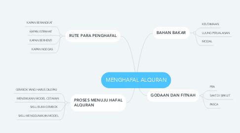 Mind Map: MENGHAFAL ALQURAN