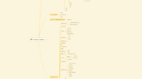 Mind Map: 佐藤理奈の価値観マップ