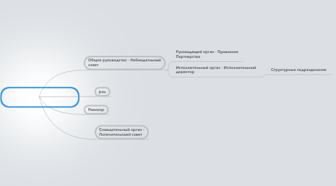 Mind Map: Общее собрание членов Партнерства
