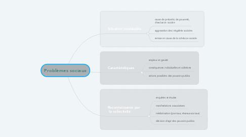 Mind Map: Problèmes sociaux
