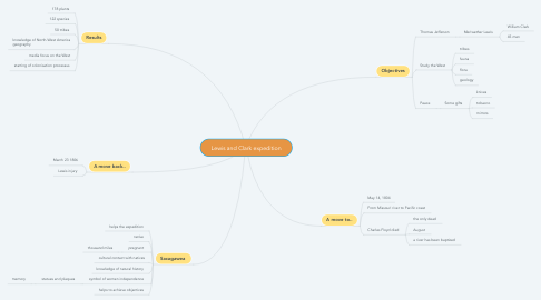 Mind Map: Lewis and Clark expedition