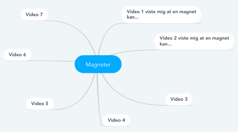 Mind Map: Magneter