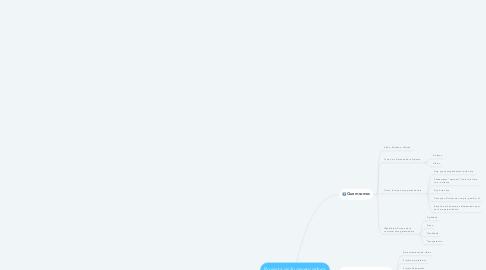 Mind Map: Projecta visão gerenciadora