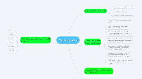 Mind Map: Ma chorégraphie
