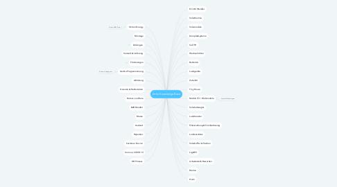 Mind Map: Zoho Knowledge Base