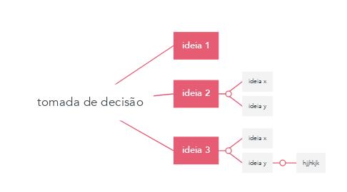 Mind Map: tomada de decisão