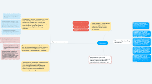 Mind Map: Мемлекет