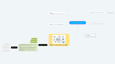 Mind Map: Software engineering (1-6)