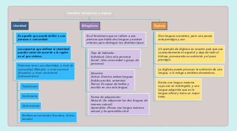 Mind Map: Identidad, bilingüismo y diglosia