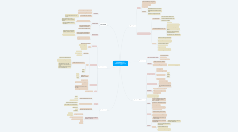 Mind Map: What were people complaining about in the early 1870s?