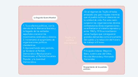 Mind Map: Trujillo y la política internacional