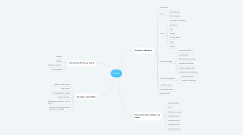 Mind Map: Tweet