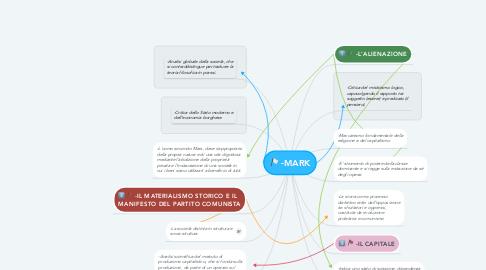Mind Map: -MARK