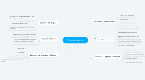 Mind Map: Cognitive Learning