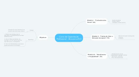 Mind Map: Curso de Capacitação Profissional - Abracerva/GO