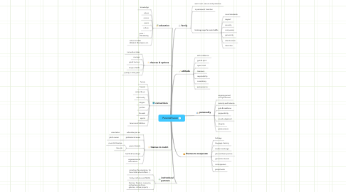 Mind Map: ParentalFusion