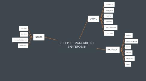 Mind Map: ИНТЕРНЕТ МАГАЗИН ПИТ ЭКИПЕРОВКИ