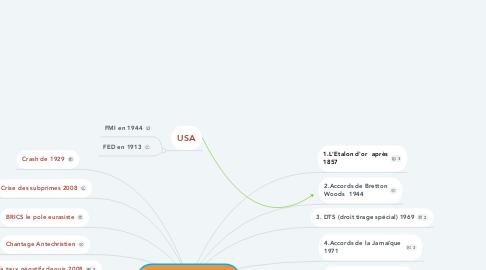 Mind Map: Le Système monétaire Mondial