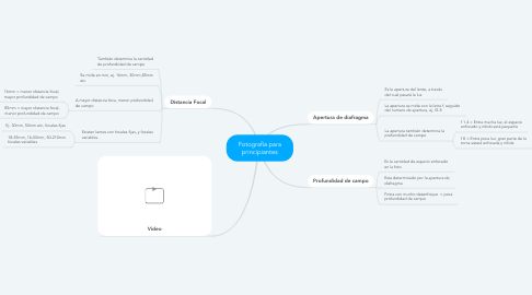 Mind Map: Fotografía para principiantes