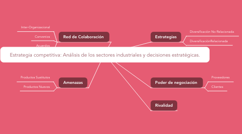 Mind Map: Estrategia competitiva: Análisis de los sectores industriales y decisiones estratégicas.