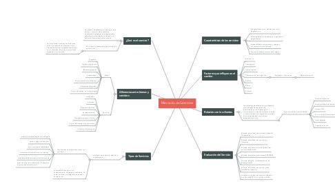 Mind Map: Mercado de Servicios