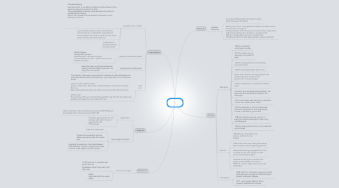 Mind Map: Postwar Canada
