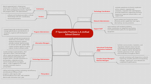 Mind Map: IT Specialist Positions L.A.Unified School District