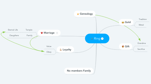 Mind Map: Ring