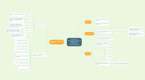 Mind Map: GUÍA DE LOS FUNDAMENTOS PARA LA DIRECCIÓN DE PROYECTOS  (GUÍA DEL PMBOK)