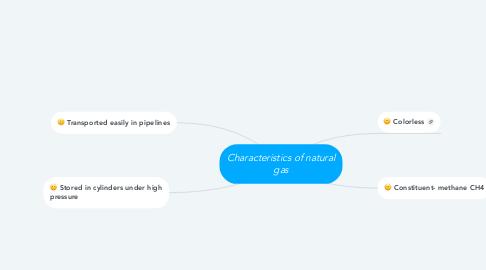 Mind Map: Characteristics of natural gas