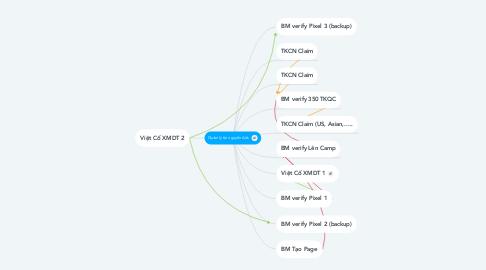 Mind Map: Quản lý tài nguyên Ads