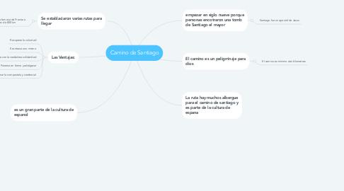 Mind Map: Camino de Santiago