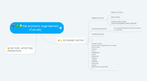 Mind Map: the economic organisationo of society