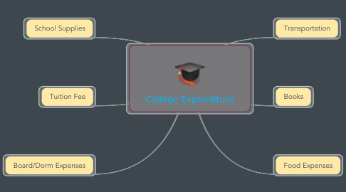 Mind Map: College Expenditure