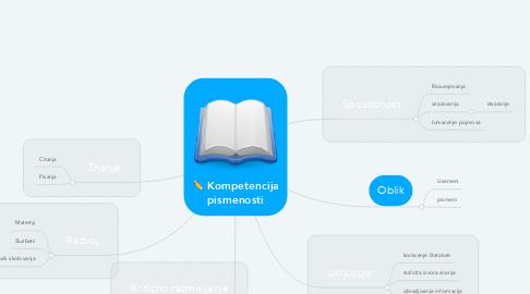 Mind Map: Kompetencija pismenosti