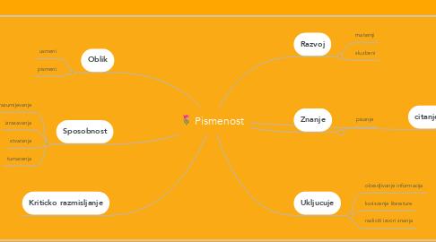 Mind Map: Pismenost