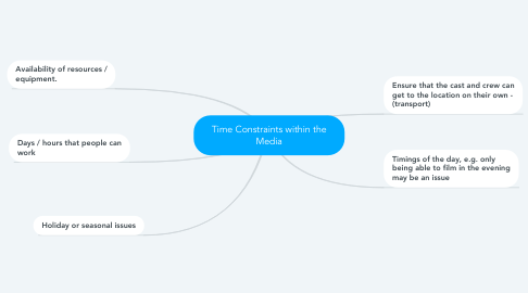 Mind Map: Time Constraints within the Media