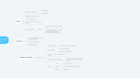 Mind Map: LowCode / NoCode platform