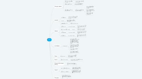 Mind Map: Lofivn