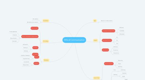 Mind Map: Ethical Communication