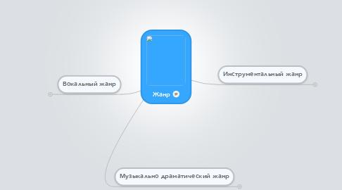 Mind Map: Жанр